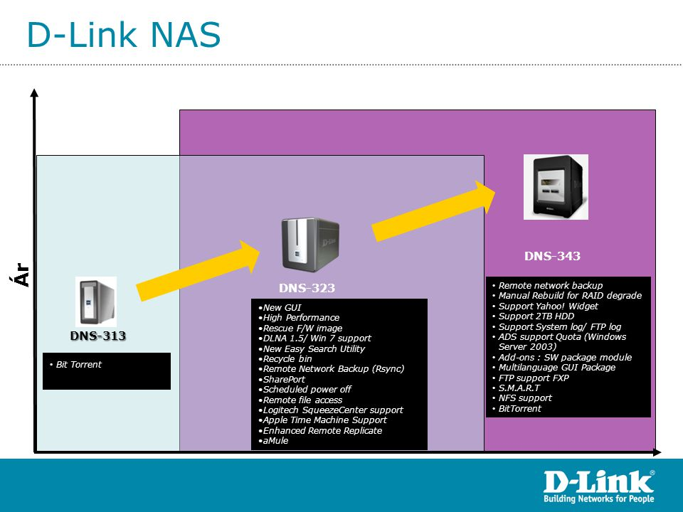 D-Link NAS Ár • Bit Torrent <$16,000 • Remote network backup • Manual Rebuild for RAID degrade • Support Yahoo! Widget • Support 2TB HDD • Support Sys