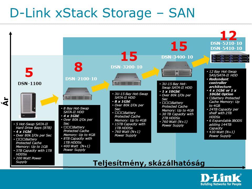 D-Link xStack Storage – SAN Ár • 5 Hot-Swap SATA-II Hard Drive Bays (8TB) • 4 x 1GbE • Over 80k I/Os per Sec • ƒƒƒBattery Protected Cache Memory: Up t