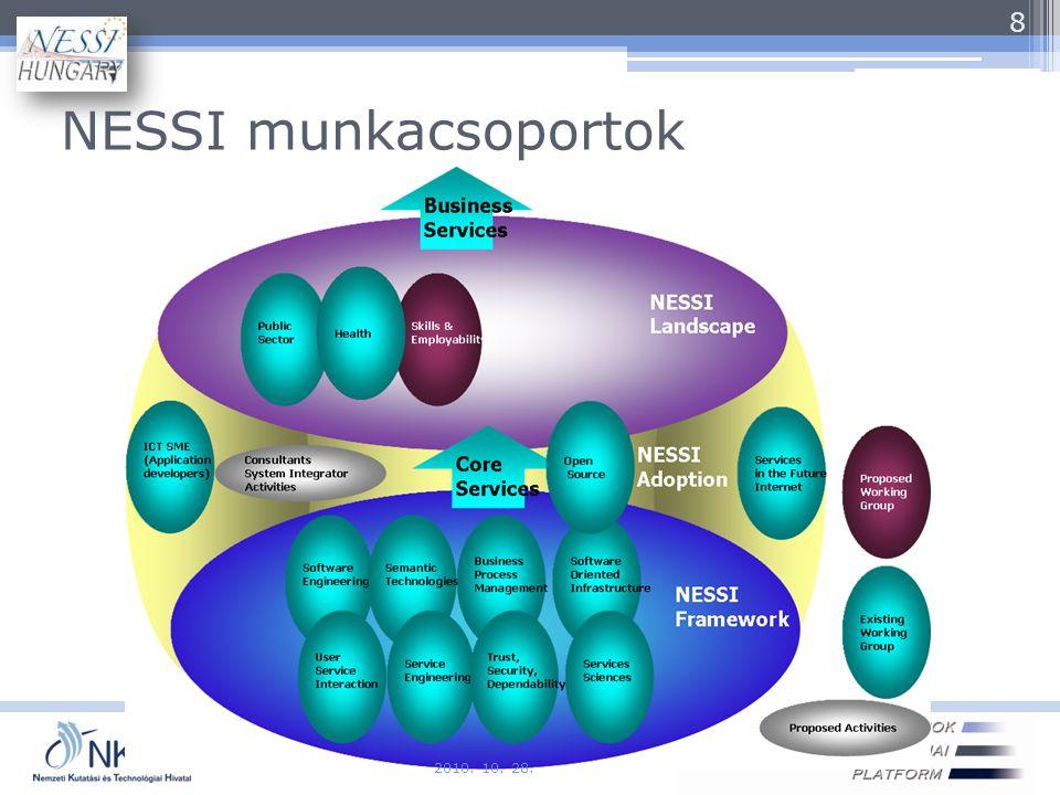 NESSI munkacsoportok Szoftver és Szolgáltatások NTP 8 2010. 10. 28.