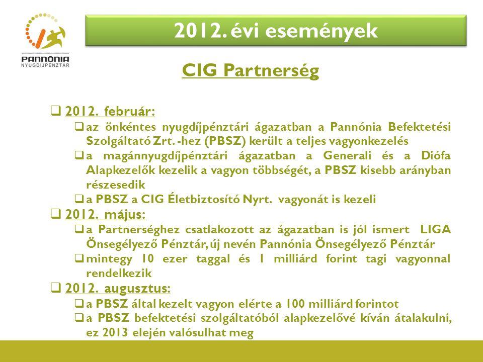 CIG Partnerség  2012. február:  az önkéntes nyugdíjpénztári ágazatban a Pannónia Befektetési Szolgáltató Zrt. -hez (PBSZ) került a teljes vagyonkeze