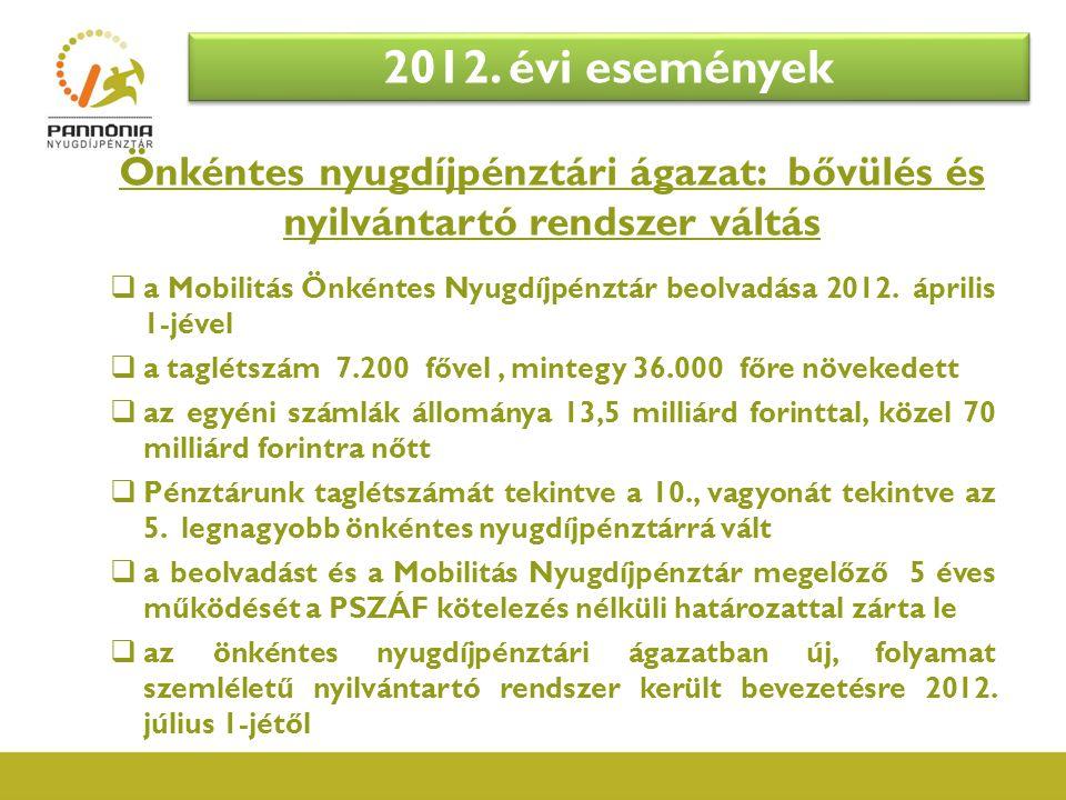 Önkéntes nyugdíjpénztári ágazat: bővülés és nyilvántartó rendszer váltás  a Mobilitás Önkéntes Nyugdíjpénztár beolvadása 2012. április 1-jével  a ta