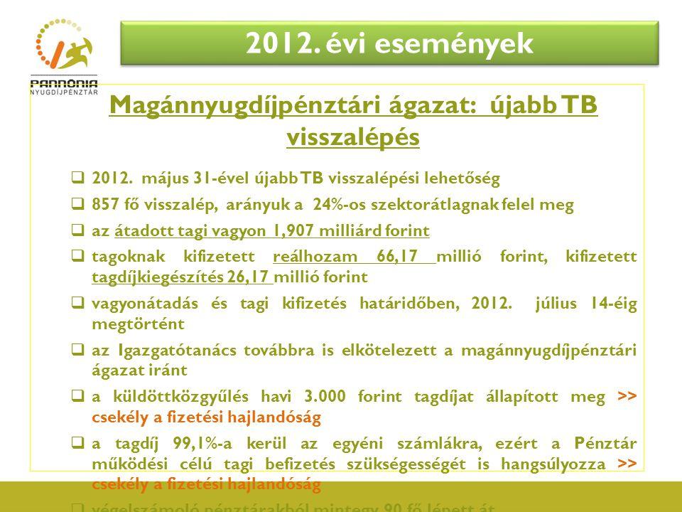 Magánnyugdíjpénztári ágazat: újabb TB visszalépés  2012. május 31-ével újabb TB visszalépési lehetőség  857 fő visszalép, arányuk a 24%-os szektorát