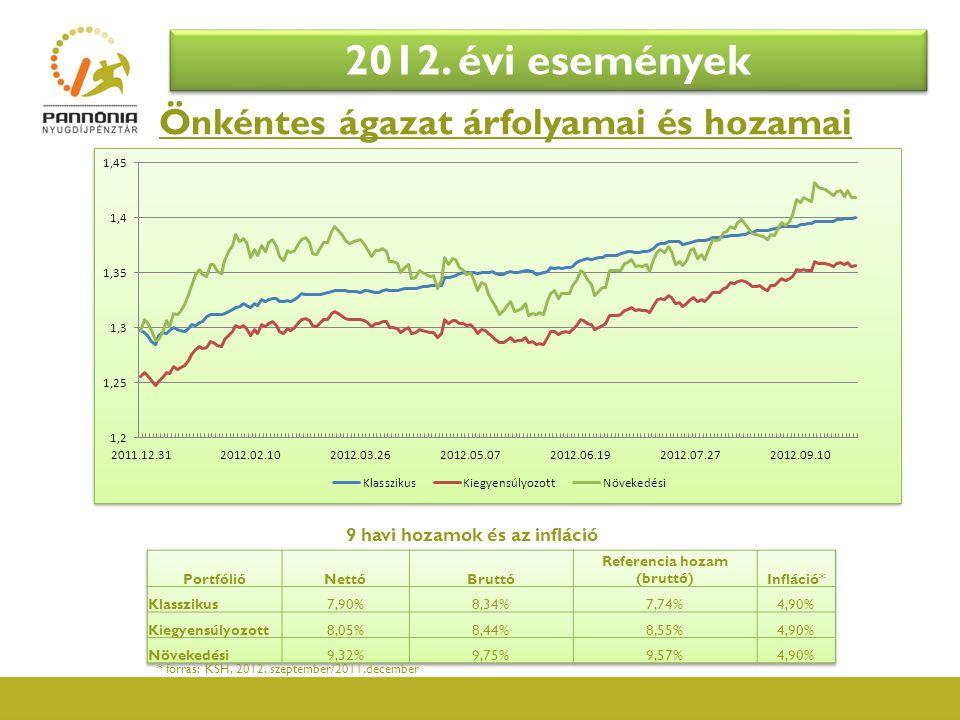 Önkéntes ágazat árfolyamai és hozamai 2012. évi események 9 havi hozamok és az infláció * forrás: KSH, 2012. szeptember/2011.december