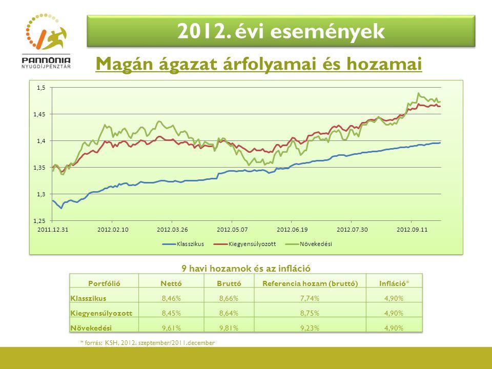 Magán ágazat árfolyamai és hozamai 2012. évi események 9 havi hozamok és az infláció * forrás: KSH, 2012. szeptember/2011.december