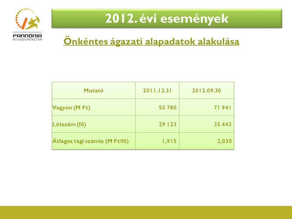 Önkéntes ágazati alapadatok alakulása 2012. évi események