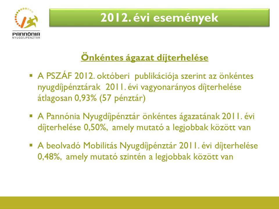 Önkéntes ágazat díjterhelése  A PSZÁF 2012. októberi publikációja szerint az önkéntes nyugdíjpénztárak 2011. évi vagyonarányos díjterhelése átlagosan