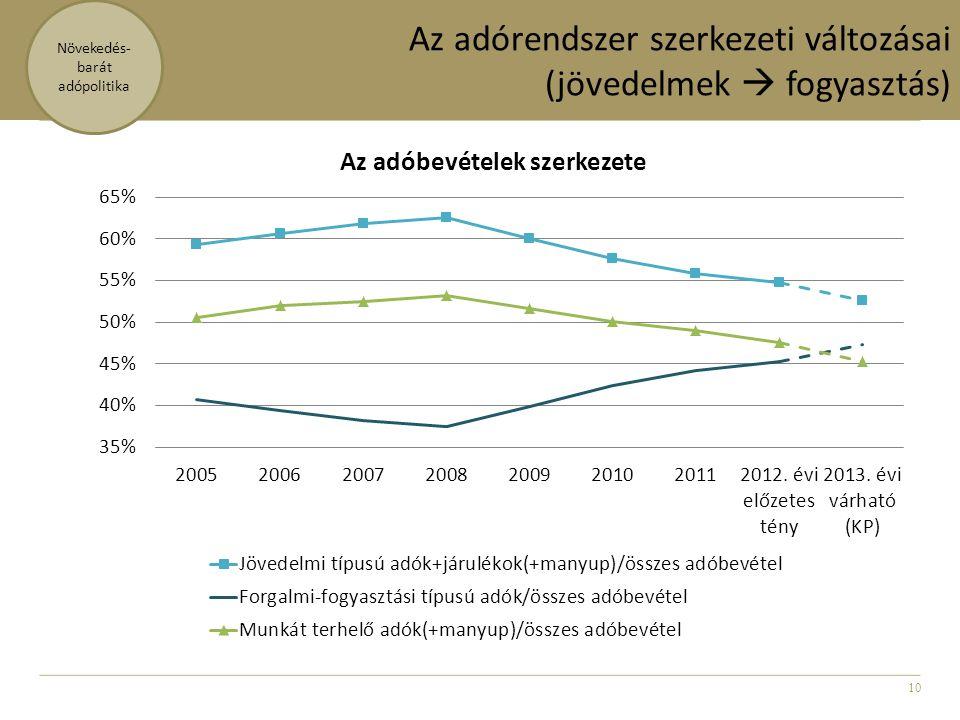 10 Az adórendszer szerkezeti változásai (jövedelmek  fogyasztás) Növekedés- barát adópolitika