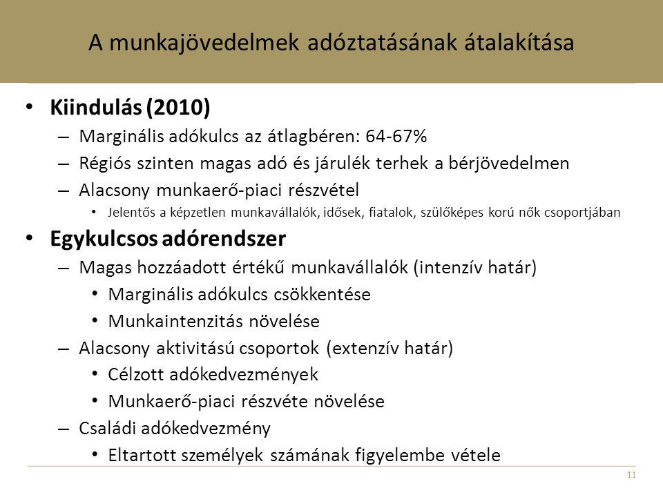 11 A munkajövedelmek adóztatásának átalakítása • Kiindulás (2010) – Marginális adókulcs az átlagbéren: 64-67% – Régiós szinten magas adó és járulék te