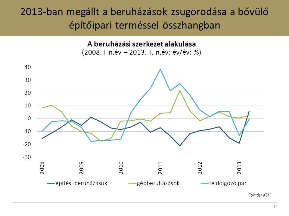 14 2013-ban megállt a beruházások zsugorodása a bővülő építőipari terméssel összhangban A beruházási szerkezet alakulása (2008. I. n.év – 2013. II. n.