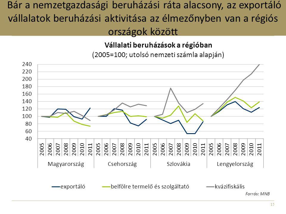 15 Bár a nemzetgazdasági beruházási ráta alacsony, az exportáló vállalatok beruházási aktivitása az élmezőnyben van a régiós országok között