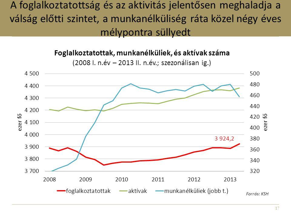 17 A foglalkoztatottság és az aktivitás jelentősen meghaladja a válság előtti szintet, a munkanélküliség ráta közel négy éves mélypontra süllyedt