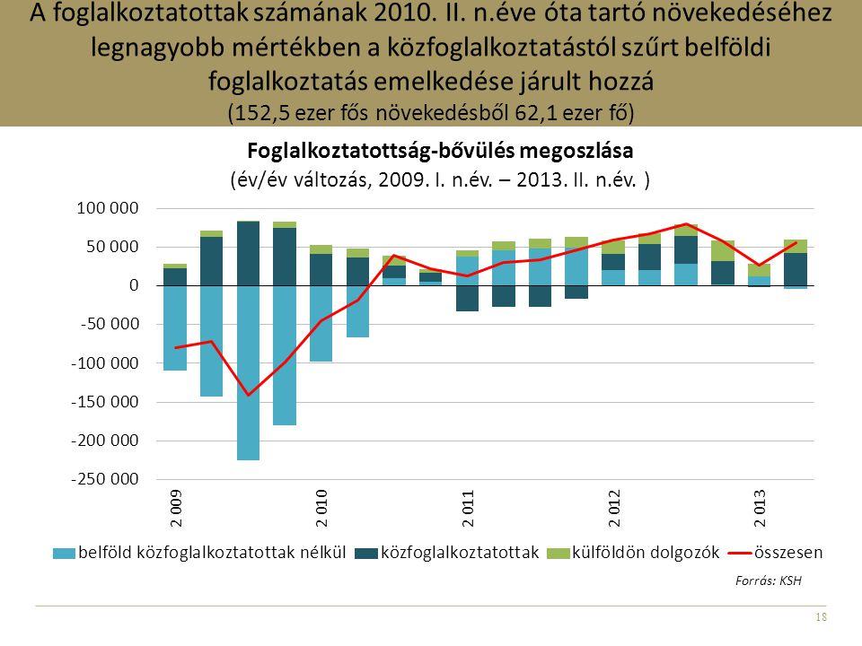 18 A foglalkoztatottak számának 2010. II. n.éve óta tartó növekedéséhez legnagyobb mértékben a közfoglalkoztatástól szűrt belföldi foglalkoztatás emel