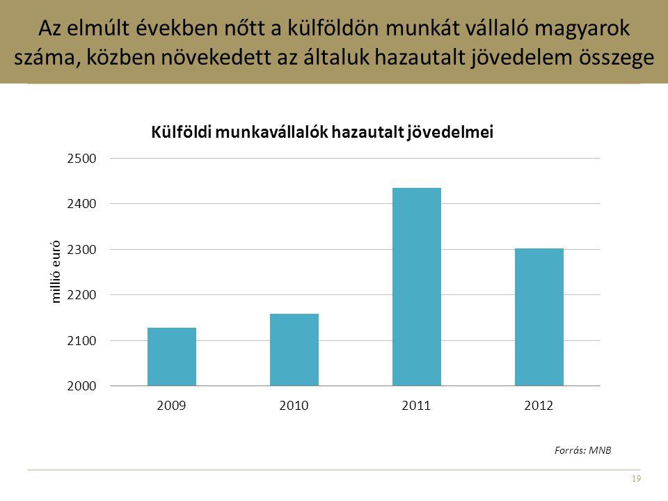 19 Az elmúlt években nőtt a külföldön munkát vállaló magyarok száma, közben növekedett az általuk hazautalt jövedelem összege Forrás: MNB