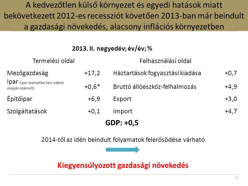 23 A kedvezőtlen külső környezet és egyedi hatások miatt bekövetkezett 2012-es recessziót követően 2013-ban már beindult a gazdasági növekedés, alacso