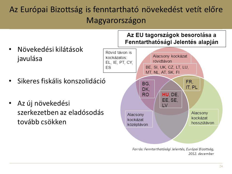 24 Az Európai Bizottság is fenntartható növekedést vetít előre Magyarországon • Növekedési kilátások javulása • Sikeres fiskális konszolidáció • Az új növekedési szerkezetben az eladósodás tovább csökken HU, DE, EE, SE, LV BE, SI, UK, CZ, LT, LU, MT, NL, AT, SK, FI BG, DK, RO FR, IT, PL Alacsony kockázat hosszútávon Alacsony kockázat középtávon Rövid távon is kockázatos: EL, IE, PT, CY, ES Alacsony kockázat rövidtávon Az EU tagországok besorolása a Fenntarthatósági Jelentés alapján Forrás: Fenntarthatósági Jelentés, Európai Bizottság, 2012.