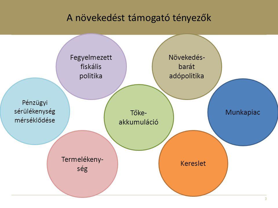 3 A növekedést támogató tényezők Munkapiac Kereslet Termelékeny- ség Fegyelmezett fiskális politika Pénzügyi sérülékenység mérséklődése Tőke- akkumuláció Növekedés- barát adópolitika