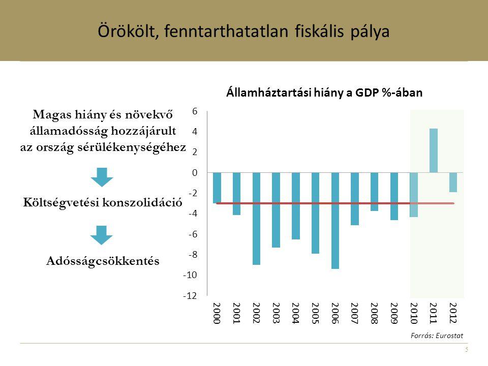 5 Magas hiány és növekvő államadósság hozzájárult az ország sérülékenységéhez Költségvetési konszolidáció Adósságcsökkentés Örökölt, fenntarthatatlan fiskális pálya Forrás: Eurostat