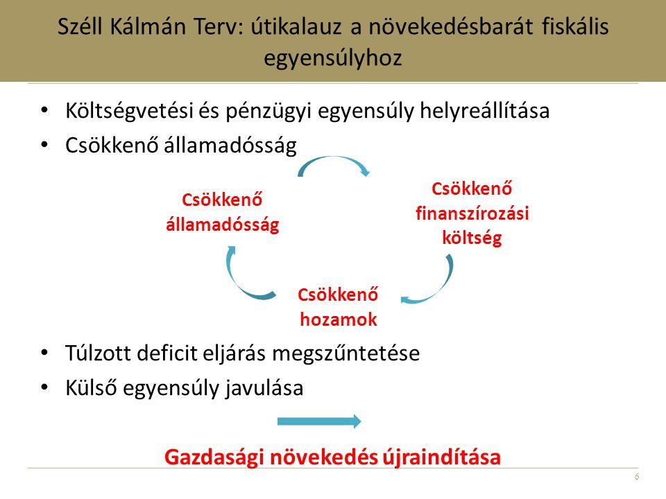 6 Széll Kálmán Terv: útikalauz a növekedésbarát fiskális egyensúlyhoz • Költségvetési és pénzügyi egyensúly helyreállítása • Csökkenő államadósság • Túlzott deficit eljárás megszűntetése • Külső egyensúly javulása Gazdasági növekedés újraindítása Csökkenő államadósság Csökkenő finanszírozási költség Csökkenő hozamok