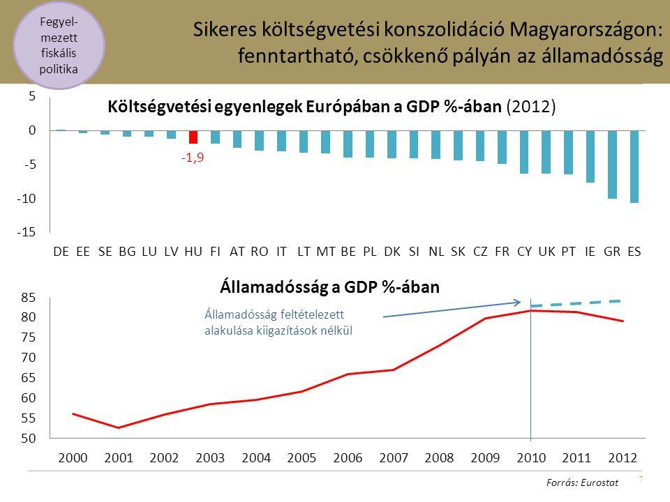 7 Sikeres költségvetési konszolidáció Magyarországon: fenntartható, csökkenő pályán az államadósság Fegyel- mezett fiskális politika Forrás: Eurostat