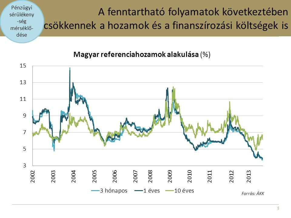 8 A fenntartható folyamatok következtében csökkennek a hozamok és a finanszírozási költségek is Pénzügyi sérülékeny -ség mérséklő- dése