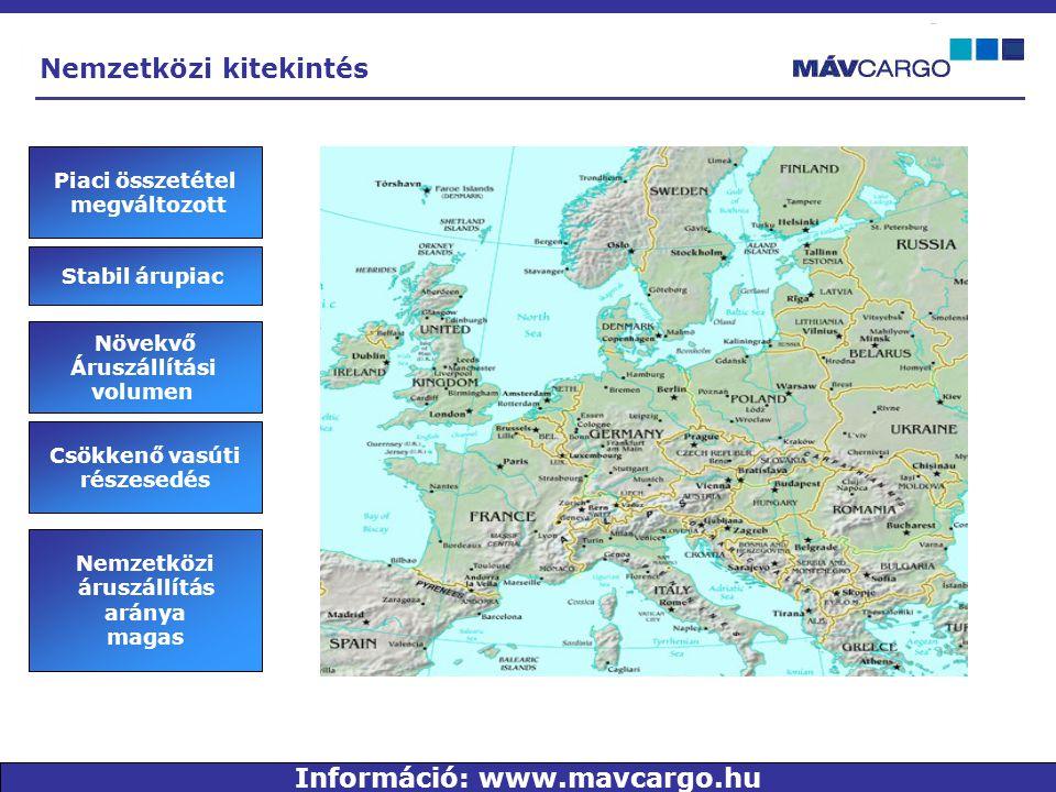 Nemzetközi kitekintés Stabil árupiac Növekvő Áruszállítási volumen Piaci összetétel megváltozott Nemzetközi áruszállítás aránya magas Csökkenő vasúti részesedés Információ: www.mavcargo.hu