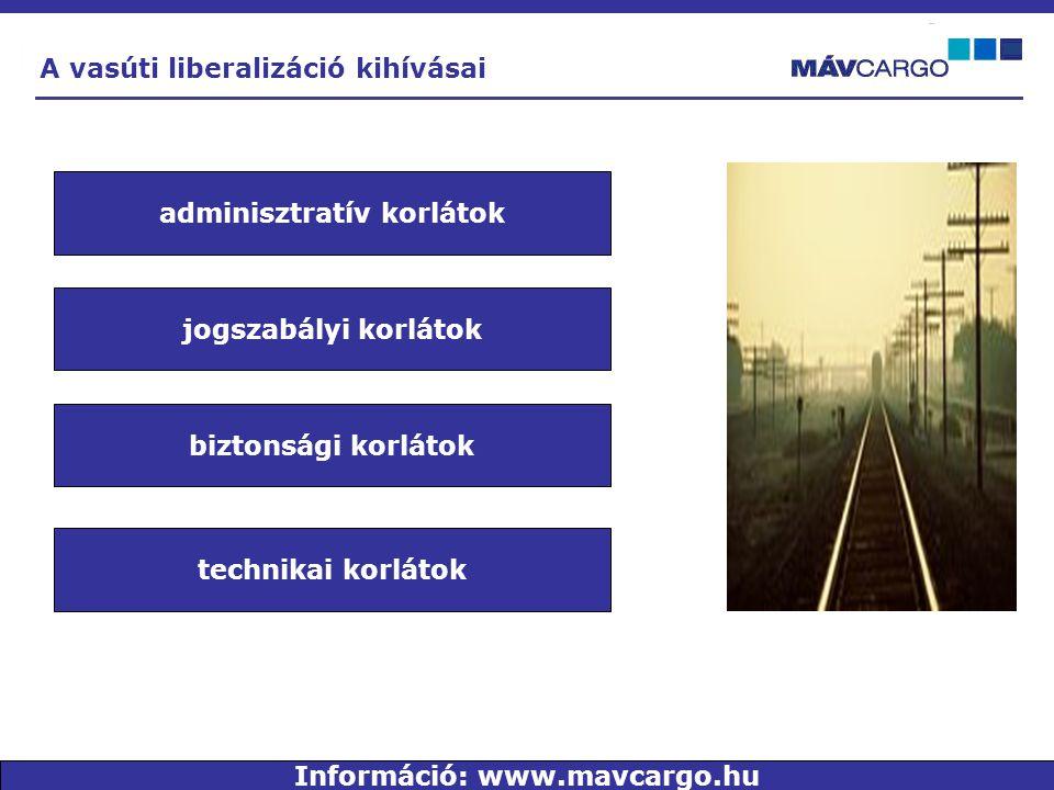 A vasúti liberalizáció kihívásai biztonsági korlátok technikai korlátok jogszabályi korlátok adminisztratív korlátok Információ: www.mavcargo.hu