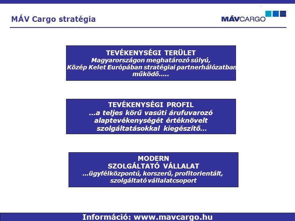 TEVÉKENYSÉGI TERÜLET Magyarországon meghatározó súlyú, Közép Kelet Európában stratégiai partnerhálózatban működő…..