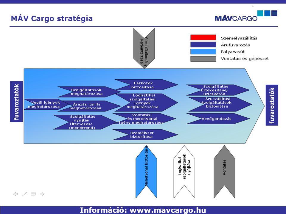 MÁV Cargo stratégia