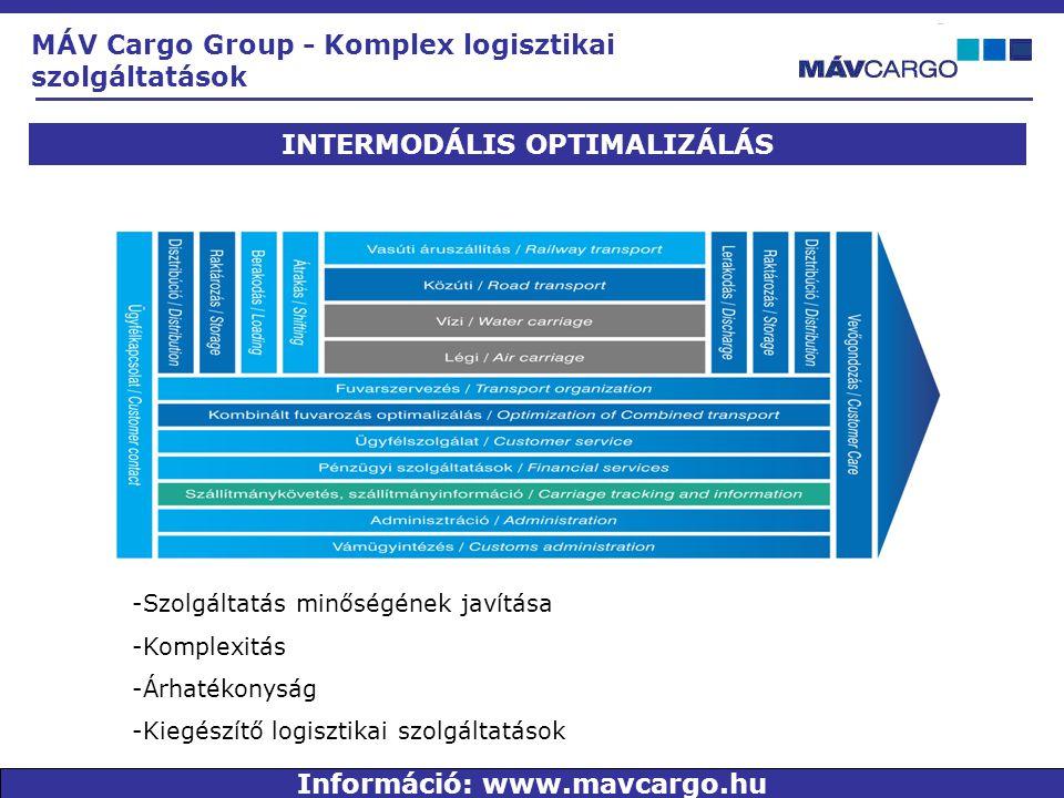 INTERMODÁLIS OPTIMALIZÁLÁS -Szolgáltatás minőségének javítása -Komplexitás -Árhatékonyság -Kiegészítő logisztikai szolgáltatások MÁV Cargo Group - Komplex logisztikai szolgáltatások Információ: www.mavcargo.hu