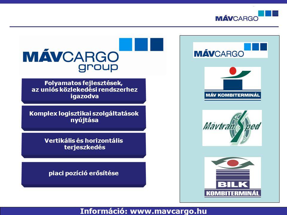 Folyamatos fejlesztések, az uniós közlekedési rendszerhez igazodva Komplex logisztikai szolgáltatások nyújtása Vertikális és horizontális terjeszkedés piaci pozíció erősítése Információ: www.mavcargo.hu