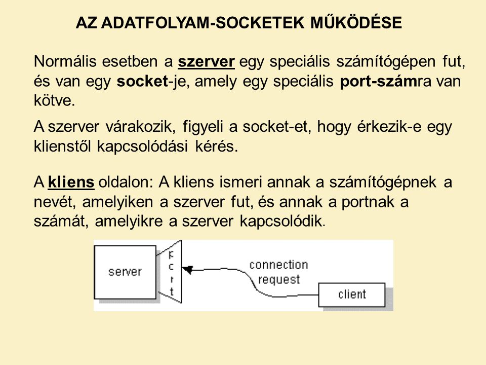 AZ ADATFOLYAM-SOCKETEK MŰKÖDÉSE Normális esetben a szerver egy speciális számítógépen fut, és van egy socket-je, amely egy speciális port-számra van k