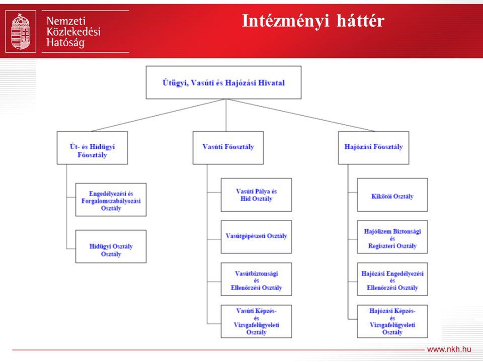 Intézményi háttér