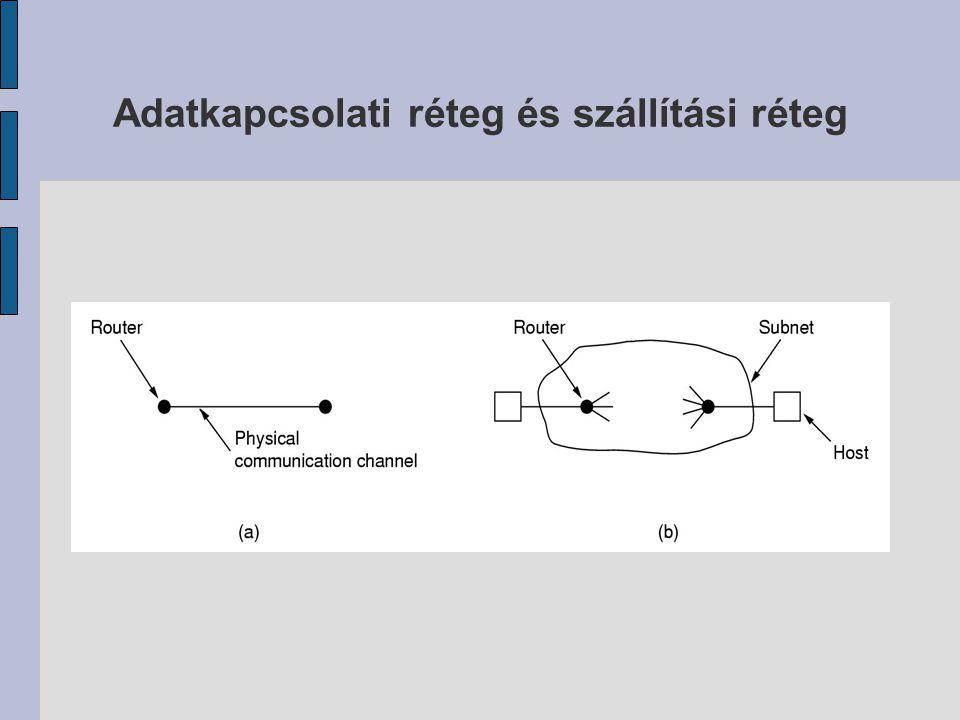 Adatkapcsolati réteg és szállítási réteg