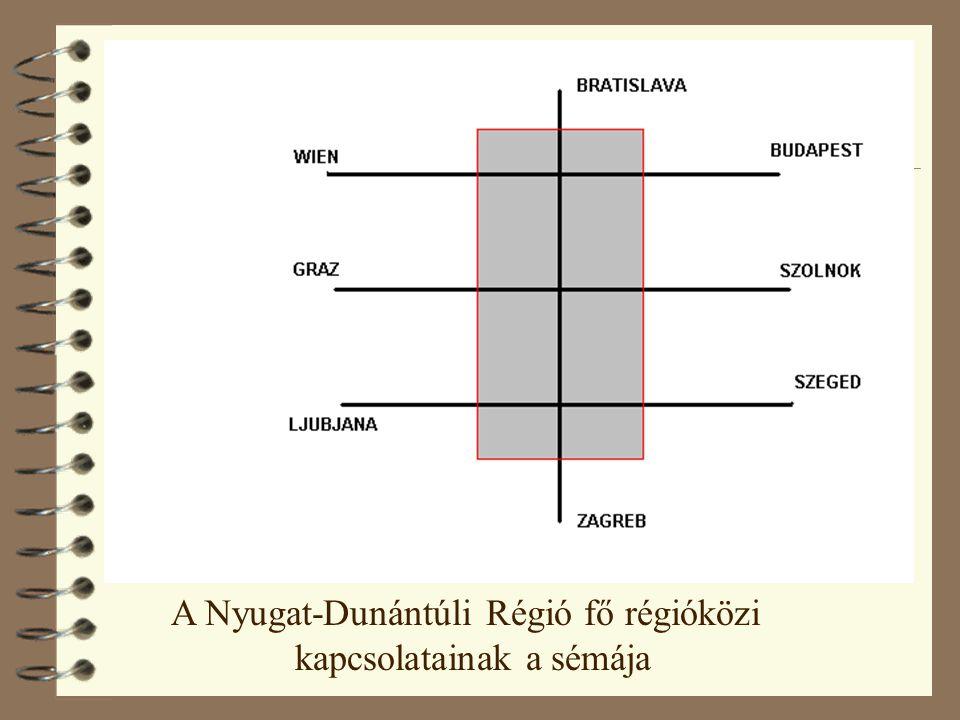 A Nyugat-Dunántúli Régió fő régióközi kapcsolatainak a sémája