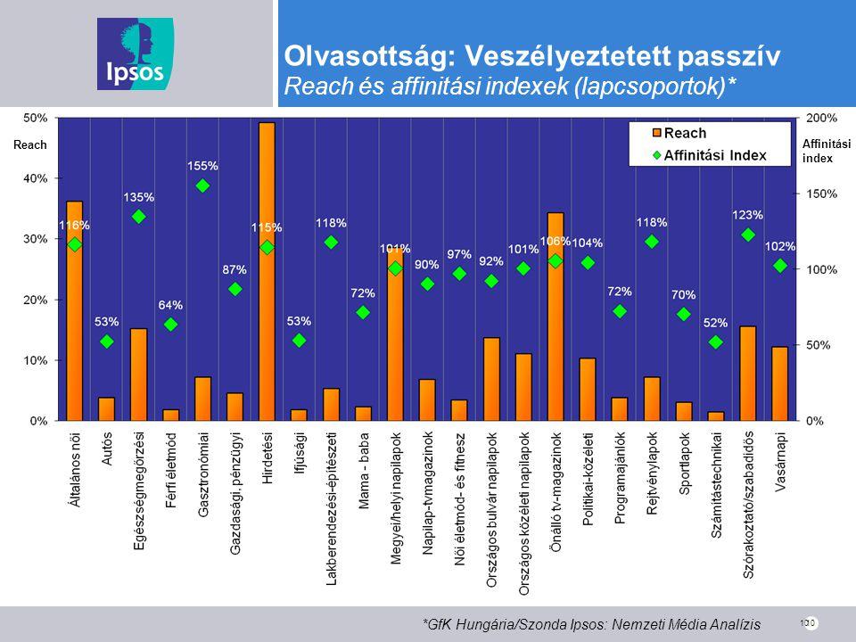 10 Olvasottság: Veszélyeztetett passzív Reach és affinitási indexek (lapcsoportok)* *GfK Hungária/Szonda Ipsos: Nemzeti Média Analízis 10 Reach Affini