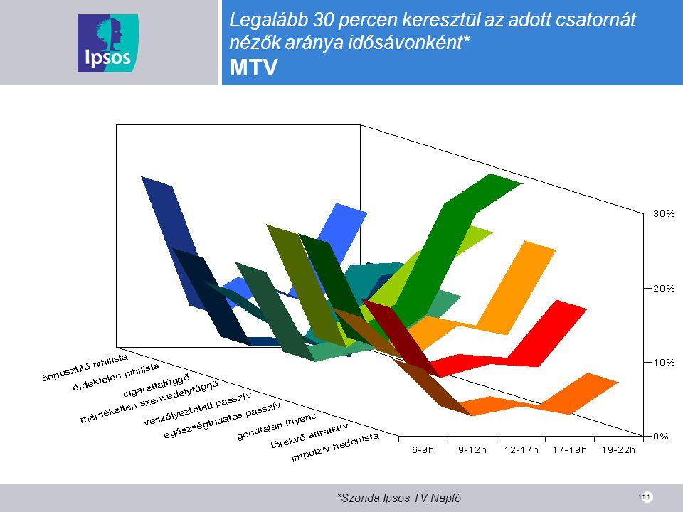 11 Legalább 30 percen keresztül az adott csatornát nézők aránya idősávonként* MTV *Szonda Ipsos TV Napló 11