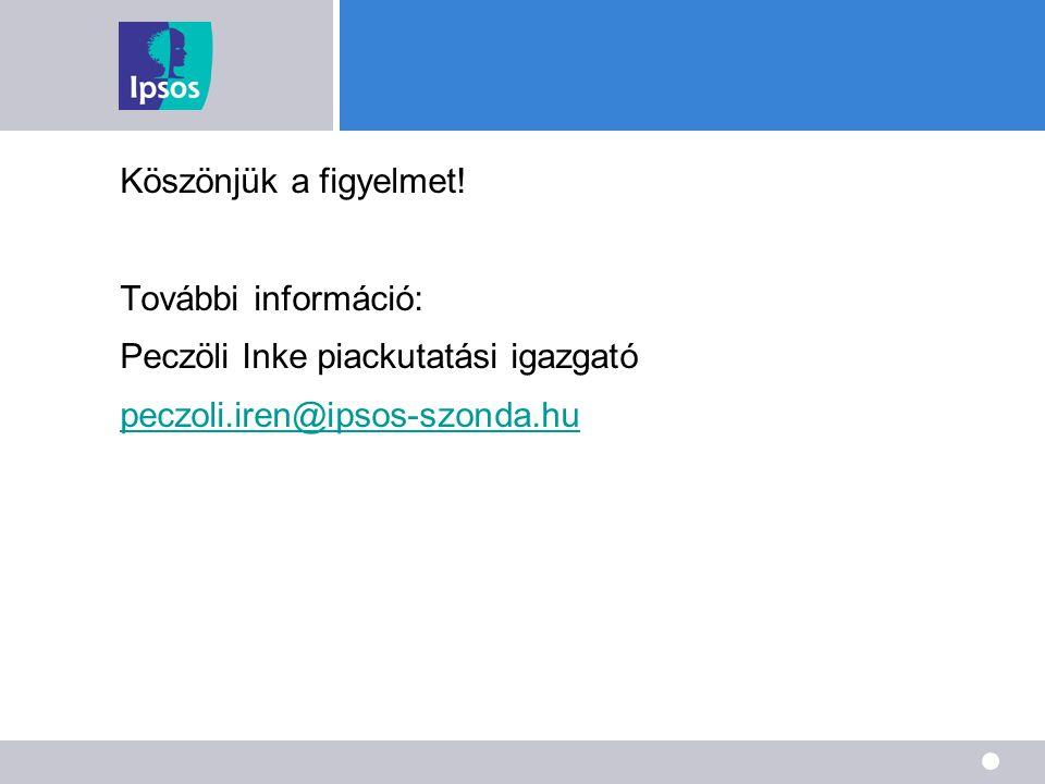 Köszönjük a figyelmet! További információ: Peczöli Inke piackutatási igazgató peczoli.iren@ipsos-szonda.hu