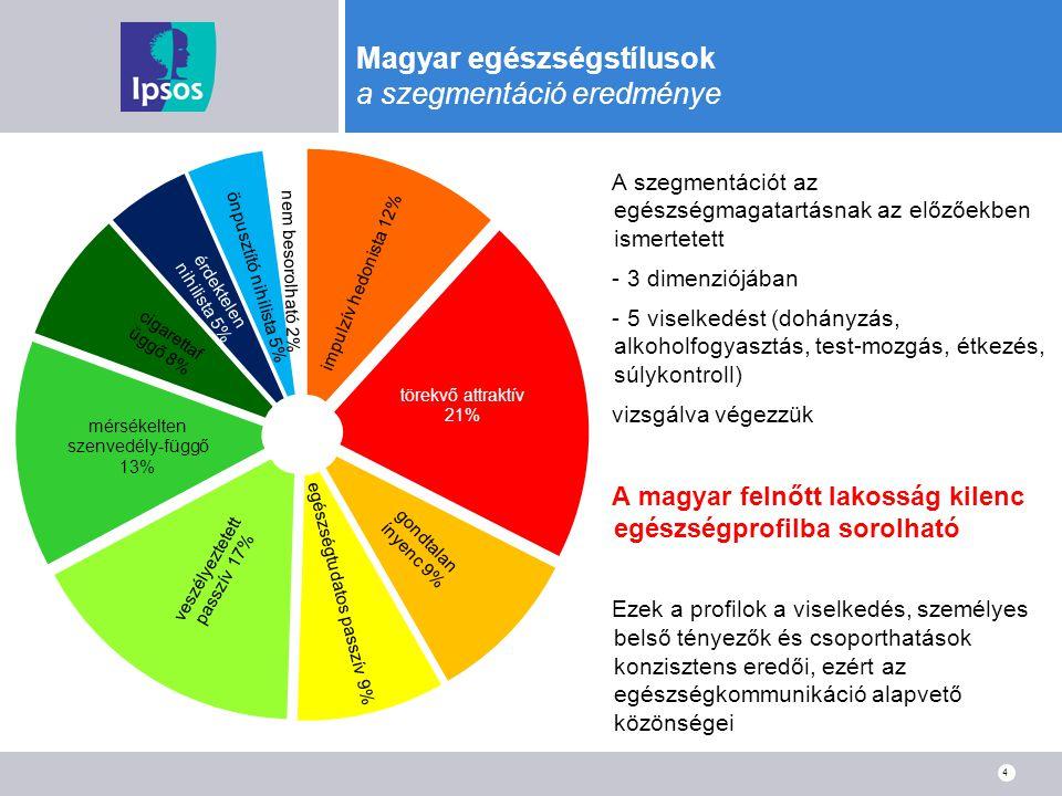 4 Magyar egészségstílusok a szegmentáció eredménye A szegmentációt az egészségmagatartásnak az előzőekben ismertetett - 3 dimenziójában - 5 viselkedés