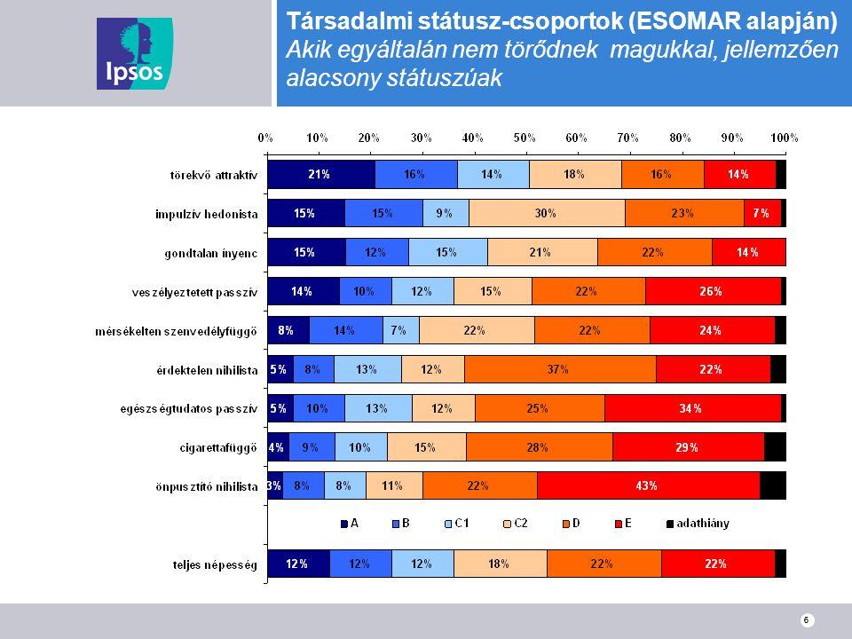 6 Társadalmi státusz-csoportok (ESOMAR alapján) Akik egyáltalán nem törődnek magukkal, jellemzően alacsony státuszúak 6