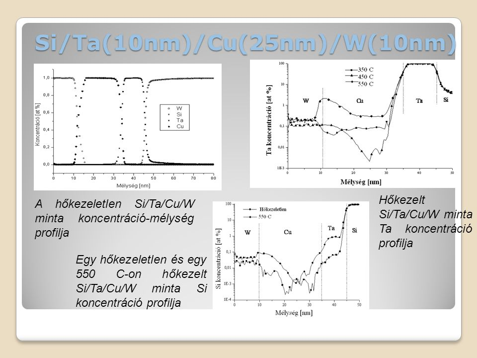 Si/Ta(10nm)/Cu(25nm)/W(10nm) A hőkezeletlen Si/Ta/Cu/W minta koncentráció-mélység profilja Hőkezelt Si/Ta/Cu/W minta Ta koncentráció profilja Egy hőkezeletlen és egy 550 C-on hőkezelt Si/Ta/Cu/W minta Si koncentráció profilja