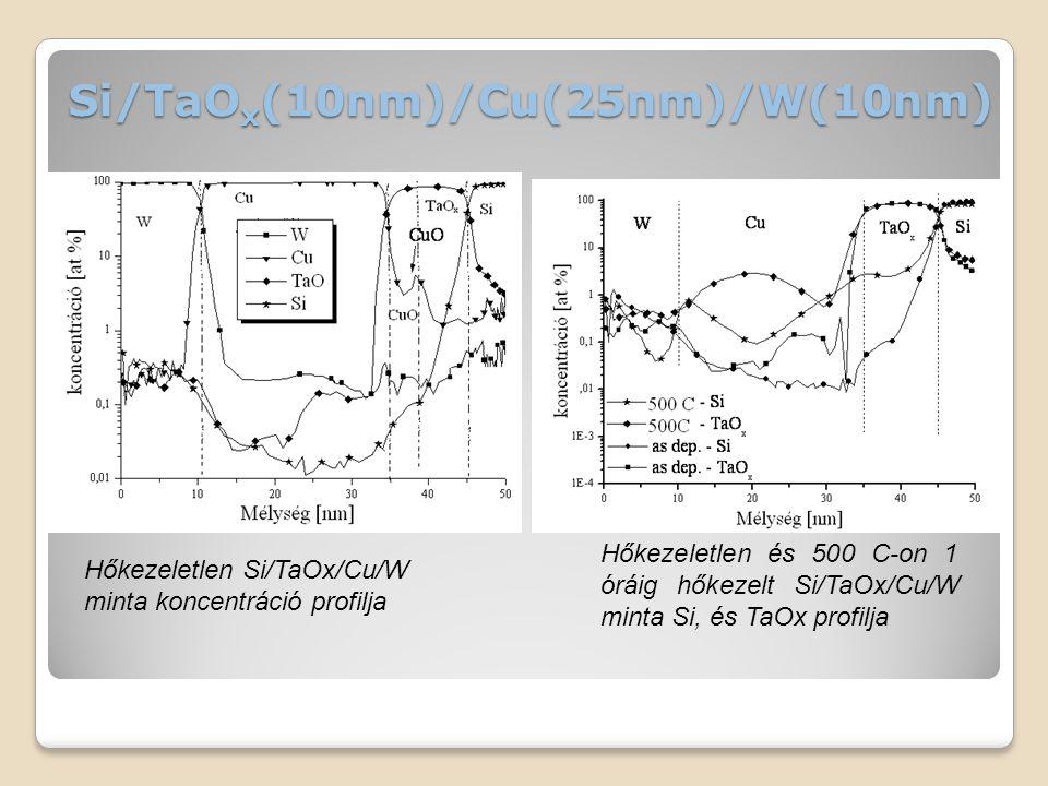 Si/TaO x (10nm)/Cu(25nm)/W(10nm) Hőkezeletlen Si/TaOx/Cu/W minta koncentráció profilja Hőkezeletlen és 500 C-on 1 óráig hőkezelt Si/TaOx/Cu/W minta Si, és TaOx profilja