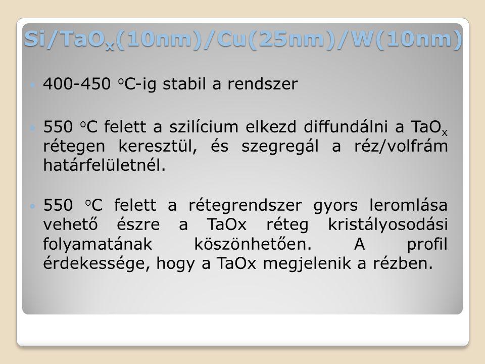 Si/TaO x (10nm)/Cu(25nm)/W(10nm)  400-450 o C-ig stabil a rendszer  550 o C felett a szilícium elkezd diffundálni a TaO x rétegen keresztül, és szegregál a réz/volfrám határfelületnél.
