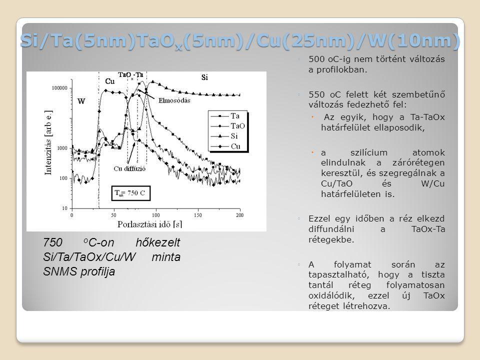 Si/Ta(5nm)TaO x (5nm)/Cu(25nm)/W(10nm) ◦500 oC-ig nem történt változás a profilokban. ◦550 oC felett két szembetűnő változás fedezhető fel:  Az egyik