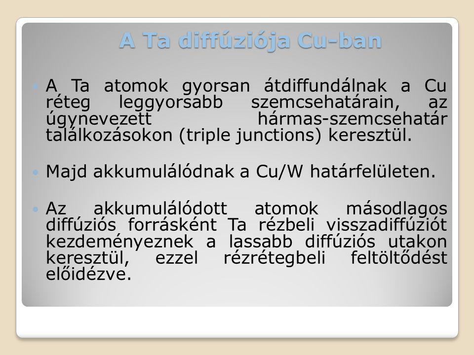 A Ta diffúziója Cu-ban  A Ta atomok gyorsan átdiffundálnak a Cu réteg leggyorsabb szemcsehatárain, az úgynevezett hármas-szemcsehatár találkozásokon
