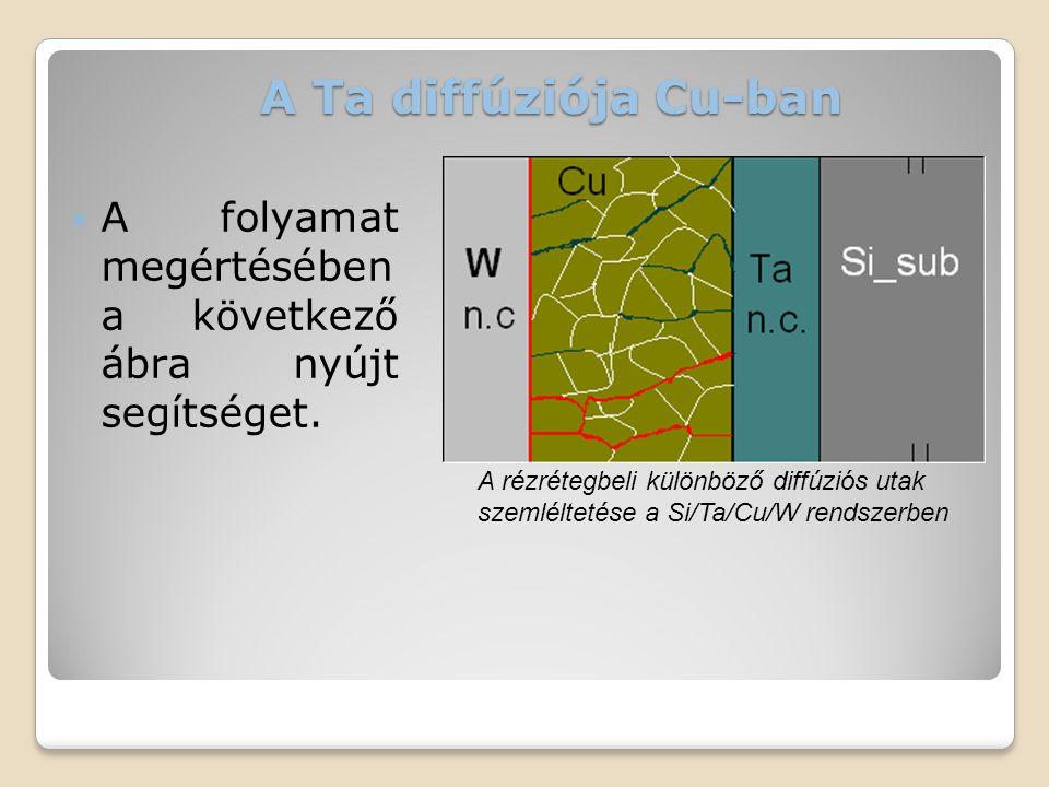 A Ta diffúziója Cu-ban  A folyamat megértésében a következő ábra nyújt segítséget. A rézrétegbeli különböző diffúziós utak szemléltetése a Si/Ta/Cu/W