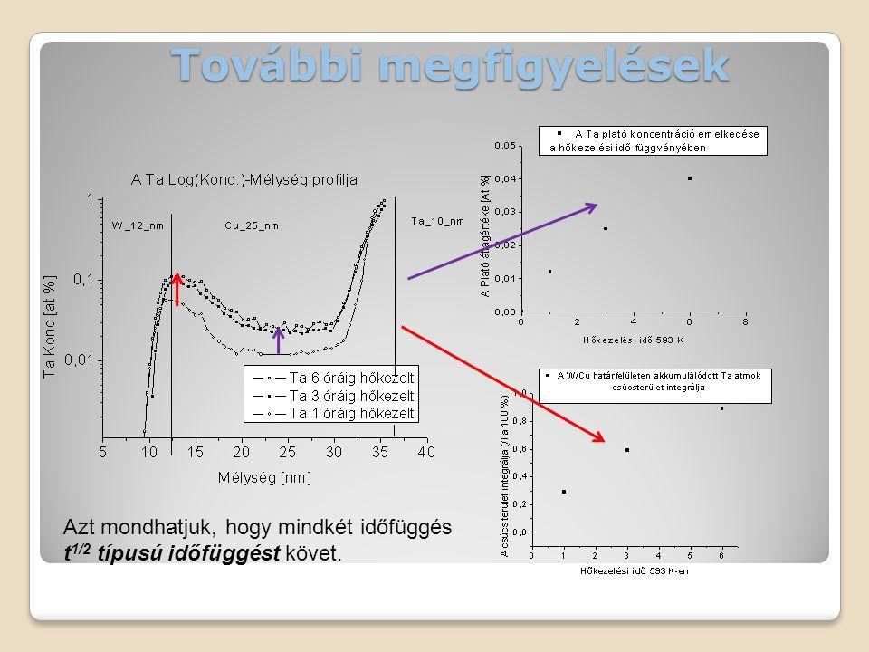 További megfigyelések Azt mondhatjuk, hogy mindkét időfüggés t 1/2 típusú időfüggést követ.