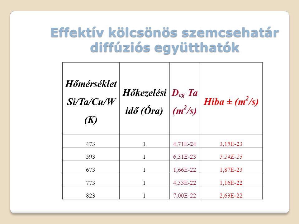 Effektív kölcsönös szemcsehatár diffúziós együtthatók Hőmérséklet Si/Ta/Cu/W (K) Hőkezelési idő (Óra) D cg Ta (m 2 /s) Hiba ± (m 2 /s) 47314,71E-243,15E-23 59316,31E-235,24E-23 67311,66E-221,87E-23 77314,33E-221,16E-22 82317,00E-222,63E-22