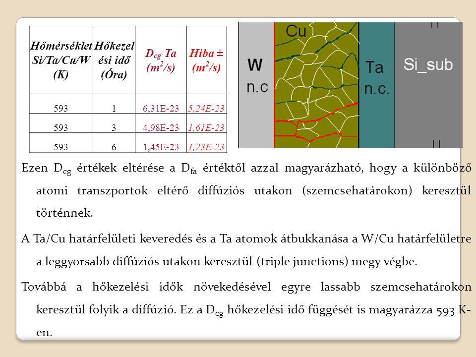 Ezen D cg értékek eltérése a D fa értéktől azzal magyarázható, hogy a különböző atomi transzportok eltérő diffúziós utakon (szemcsehatárokon) keresztül történnek.