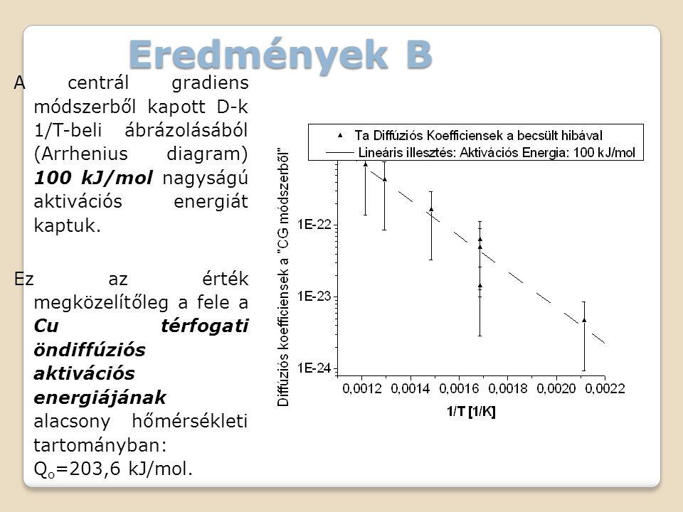 Eredmények B A centrál gradiens módszerből kapott D-k 1/T-beli ábrázolásából (Arrhenius diagram) 100 kJ/mol nagyságú aktivációs energiát kaptuk.