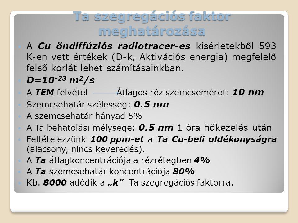 Ta szegregációs faktor meghatározása  A Cu öndiffúziós radiotracer-es kísérletekből 593 K-en vett értékek (D-k, Aktivációs energia) megfelelő felső k